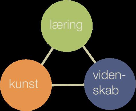 Kunst-læring-videnskab